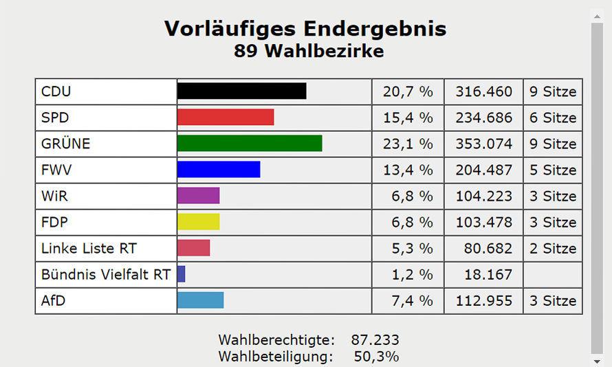 Wahlergebnis_GR_ Reutlingen